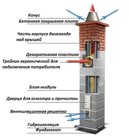 Устройство керамического дымохода