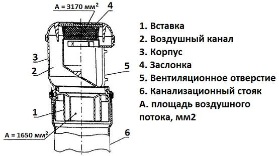 Устройство воздушного клапана для канализации