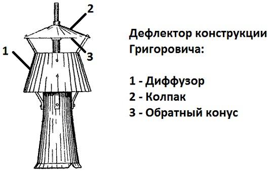 Дефлектор Григоровича