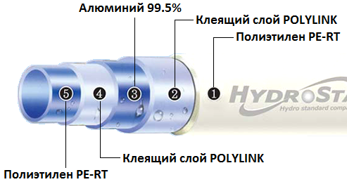 Конструкция трубопровода Hydrosta