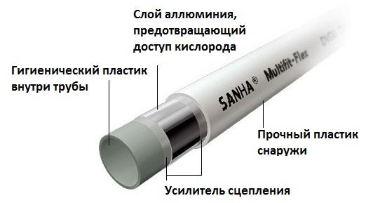 Конструкция трубопровода Sanha