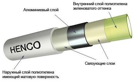 Металлопластиковые трубы Henco