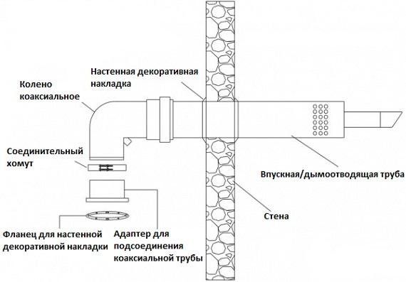 Монтаж коаксиального дымохода