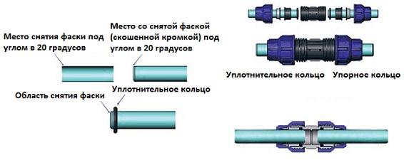 Соединение труб ПНД