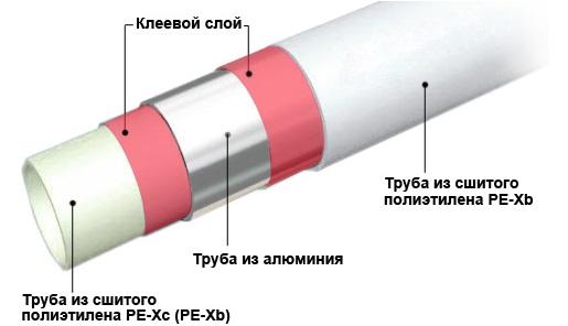 Структура металлопластиковых труб