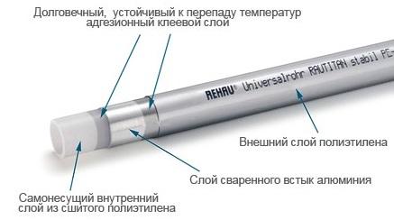 Трубопровод Rehau