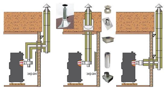 Внутренний и наружный дымоход