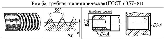 Резьба трубная цилиндрическая