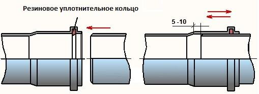 Соединение труб с уплотнительными кольцами