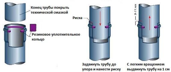 Стыковка труб