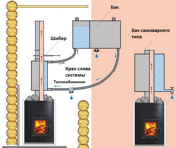 Теплообменник труба в трубе печек для бани Аппарат для химической промывки теплообменников GEL BOY C30 MATIC Кострома