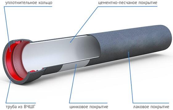 Устройство ВЧШГ трубы