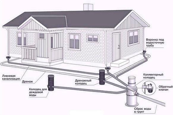 Дренажная система и ливневая канализация