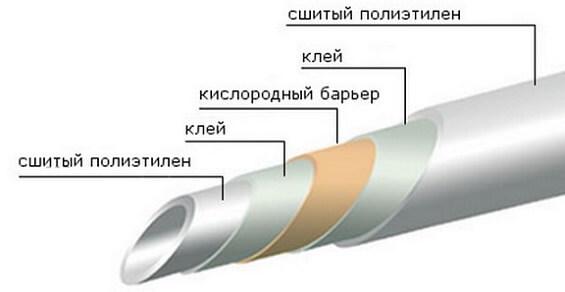 Конструкция трубы PEX