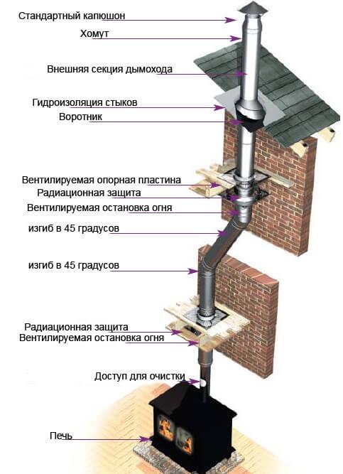 Металлический дымоход для камина