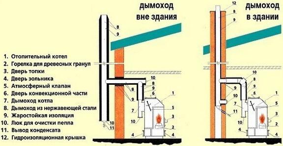 Подключение газового оборудования к дымоотводу