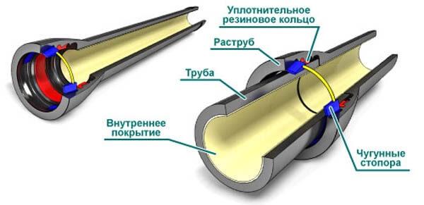 Раструбный способ соединения канализационных труб