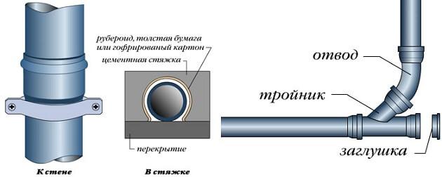 Соединительные элементы для канализации