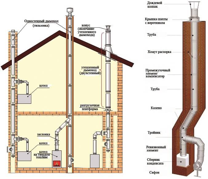 Устройство дымохода для газового котла