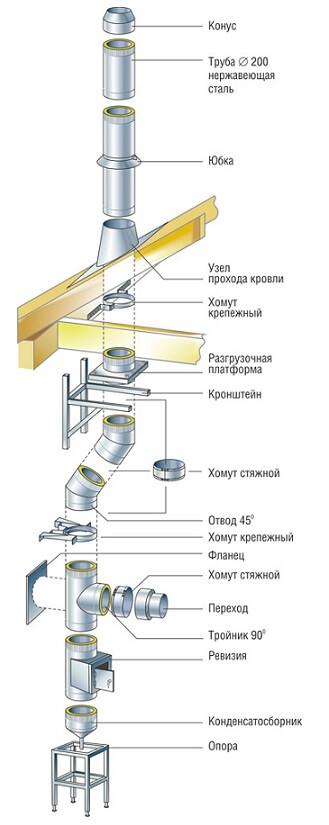 Монтаж печных труб сэндвич