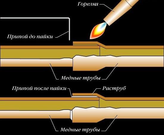 Как происходит пайка медных труб