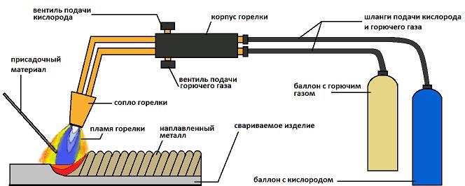 Схематическая газовая сварка