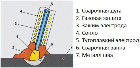 Сварка вольфрамовыми электродами