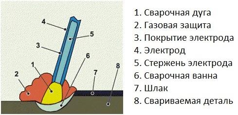 Сварка покрытыми электродами