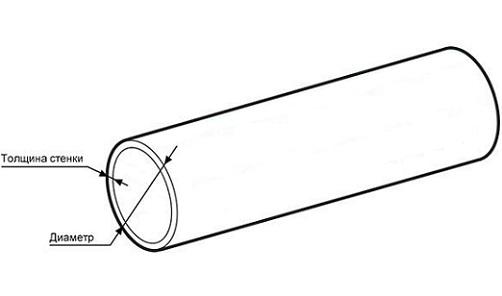 Тонкостенные алюминиевые трубы имеют диаметр стенки не более 5 мм