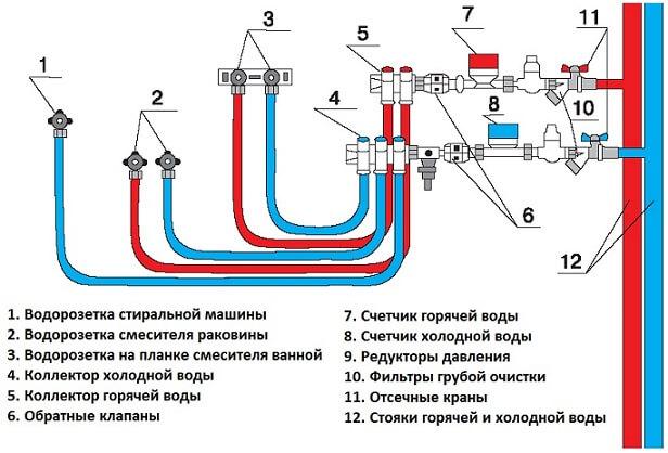 Коллекторная разводка водопровода