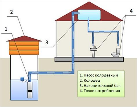 Схема простого водопровода из колодца