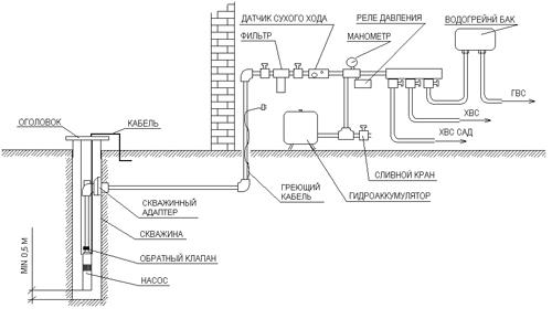 Схема системы водоснабжения из колодца