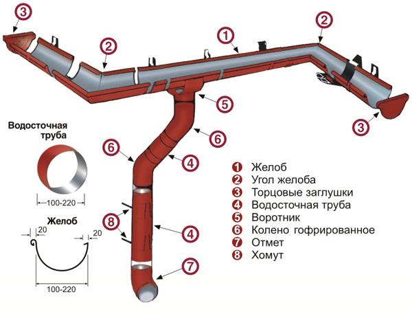 Схема водостока из металлопрофиля