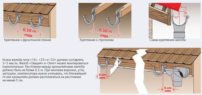 Крепление держателей для водостока