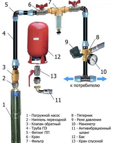 монтаж насосной станции