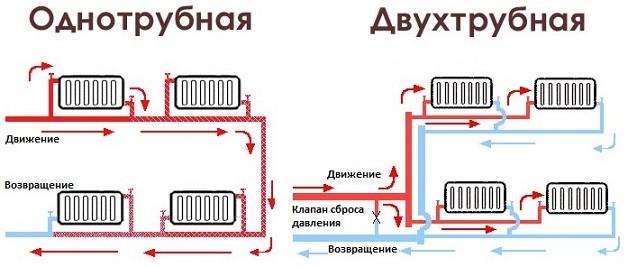 Однотрубная и двухтрубная схема отопления