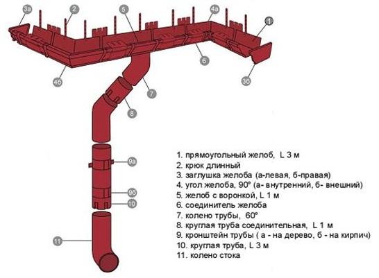Устройство водостока с прямоугольным сечением