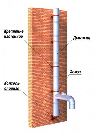 Настенная дымоходная труба