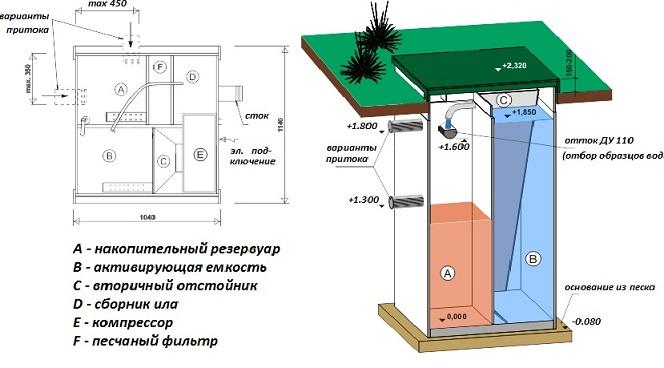 Очищение сточных вод