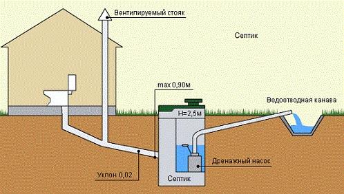 Простая схема внешней канализации