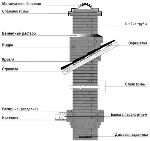 Схема кирпичного дымохода