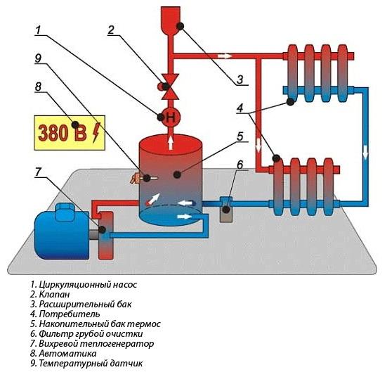 Устройство закрытой системы отопления