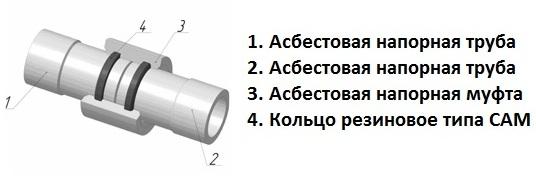 Соединение асбестоцементных труб