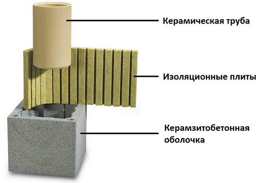 Устройство дымохода из керамики