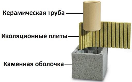 Дымоход Uni