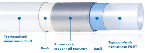 Металлопластиковая труба Uponor