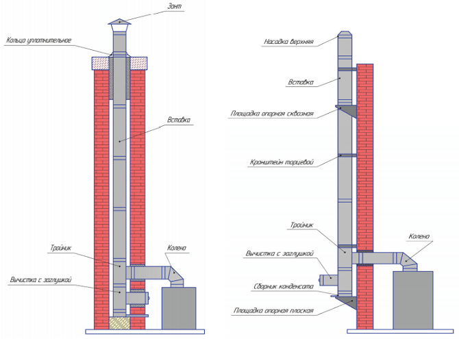 Внутреннее и наружное размещение дымохода