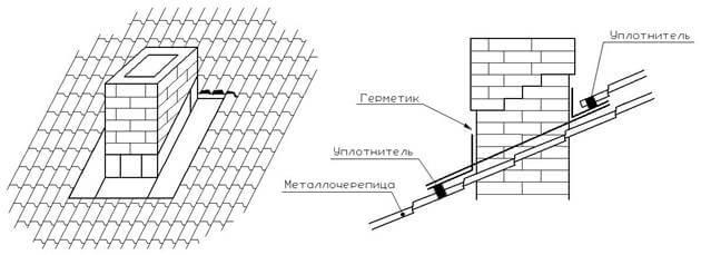 Проход через металлочерепицу