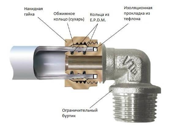 Пресс фитинг для металлопластиковых труб