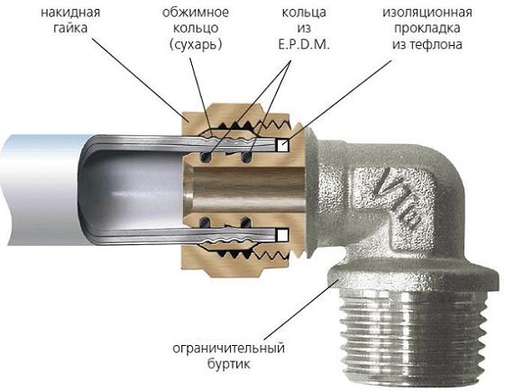 Соединение металлопластиковой трубы с металлической